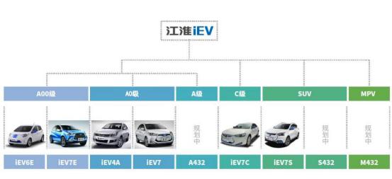 新能源汽车招商加盟